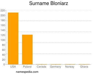 Surname Bloniarz