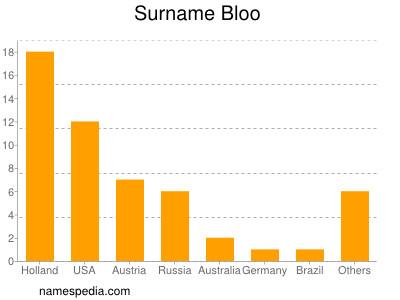 Surname Bloo