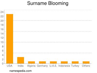 Surname Blooming