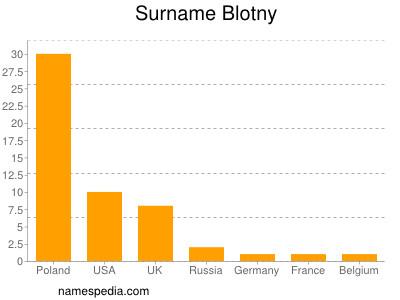 Surname Blotny