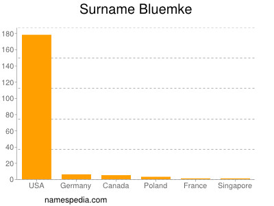 Surname Bluemke