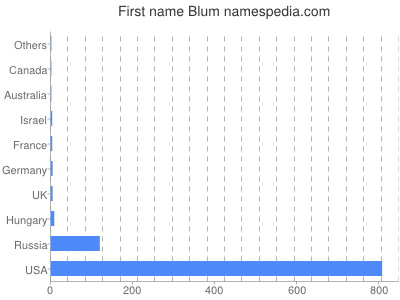 Given name Blum
