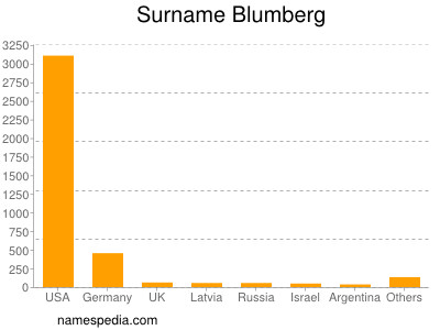 Familiennamen Blumberg