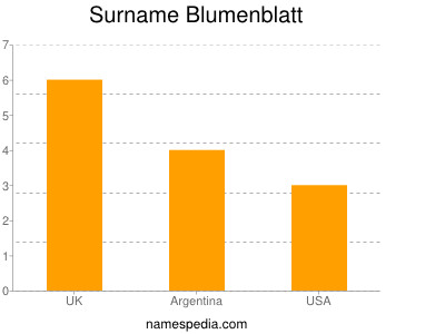 Surname Blumenblatt