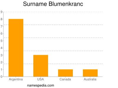 Surname Blumenkranc
