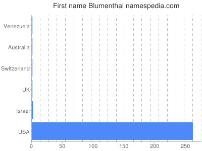 Given name Blumenthal