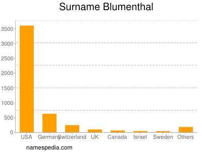 Surname Blumenthal