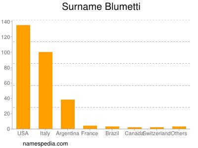 Surname Blumetti