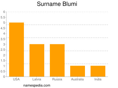 Surname Blumi