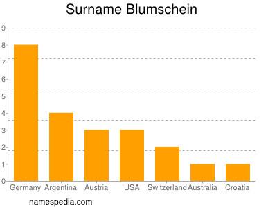 Surname Blumschein