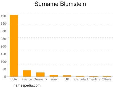 Surname Blumstein