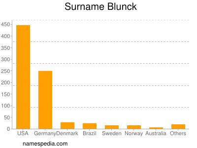Surname Blunck