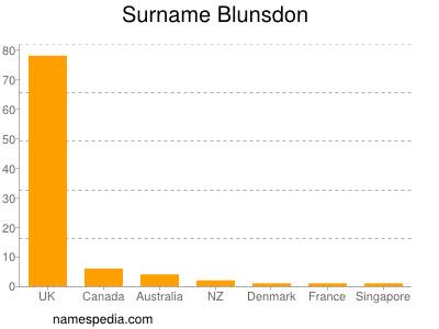 Surname Blunsdon