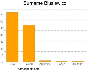 Surname Blusiewicz