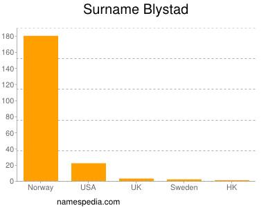 Surname Blystad