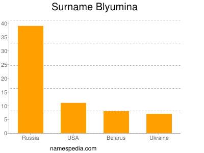 Surname Blyumina
