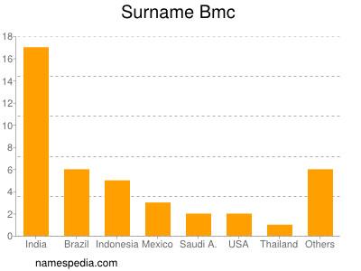 Surname Bmc