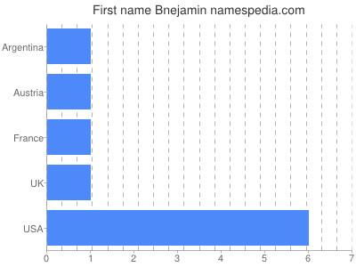 Given name Bnejamin
