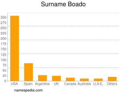 Surname Boado