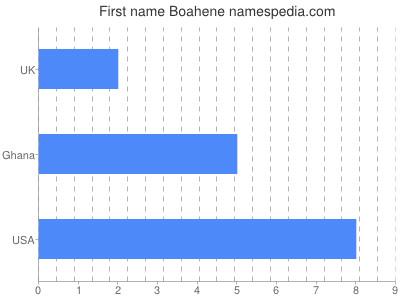 Given name Boahene