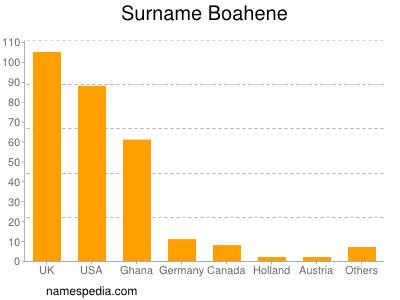 Surname Boahene