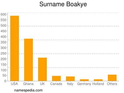 Surname Boakye