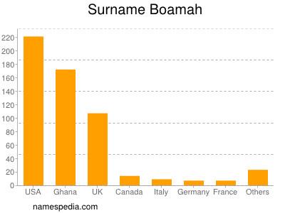 Surname Boamah