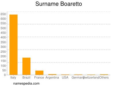 Surname Boaretto