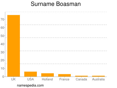 Surname Boasman