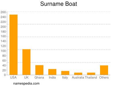 Surname Boat