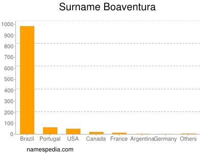 Surname Boaventura