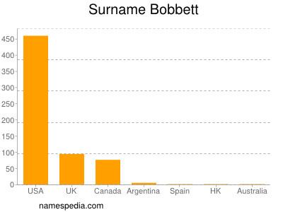 Surname Bobbett