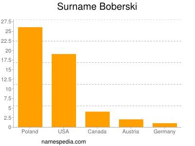 Surname Boberski