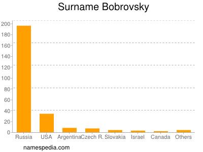 Surname Bobrovsky