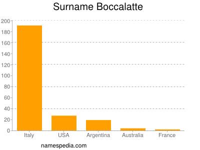 Surname Boccalatte