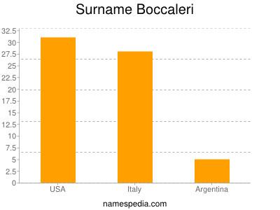 Surname Boccaleri