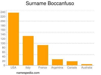 Surname Boccanfuso