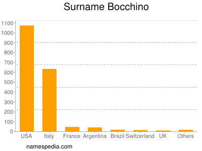 Surname Bocchino