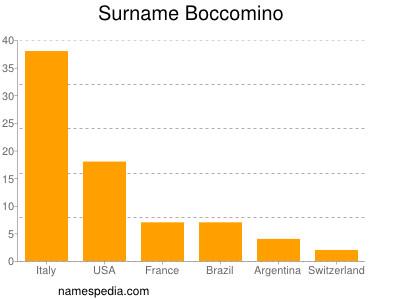 Surname Boccomino