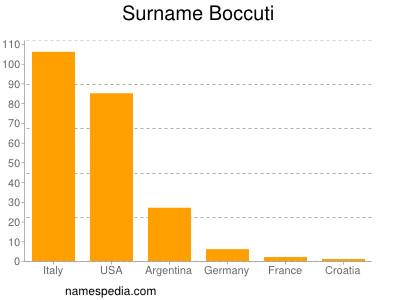 Surname Boccuti