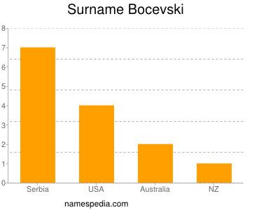 Surname Bocevski