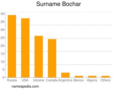 Surname Bochar