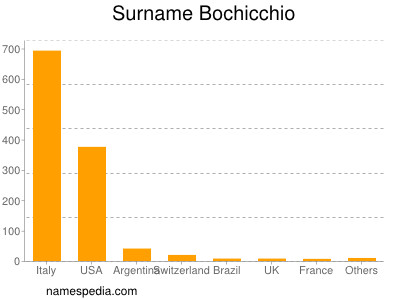 Surname Bochicchio