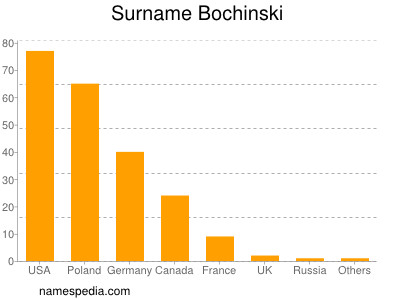 Surname Bochinski
