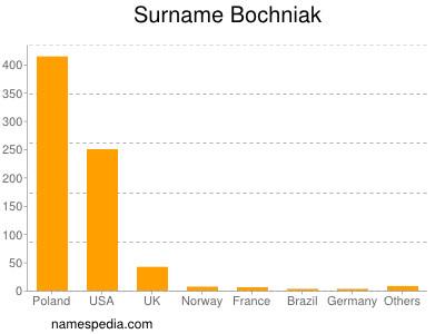 Surname Bochniak