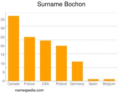 Surname Bochon