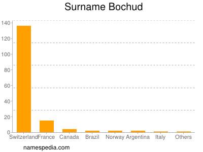 Surname Bochud
