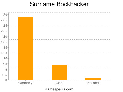 Surname Bockhacker