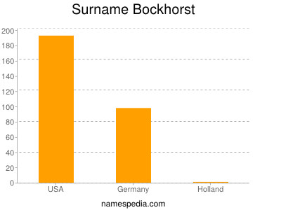 Surname Bockhorst