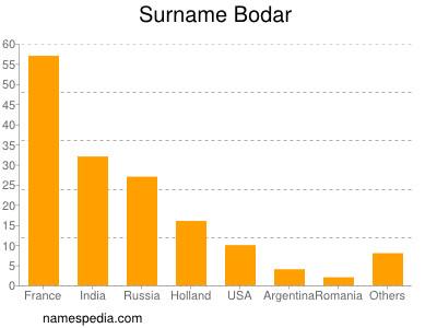 Surname Bodar